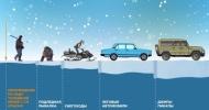 Безопасная толщина льда